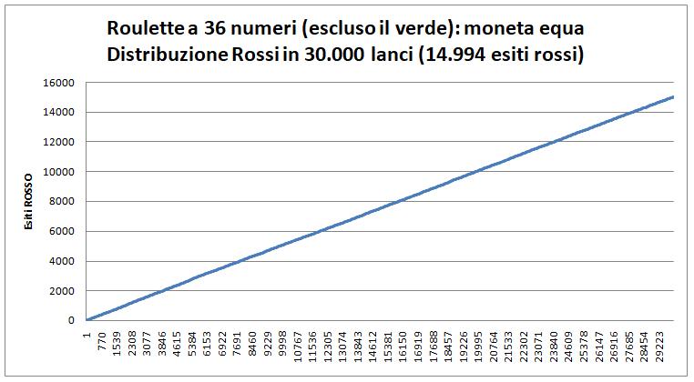 roulette-36-numeri-moneta-equa