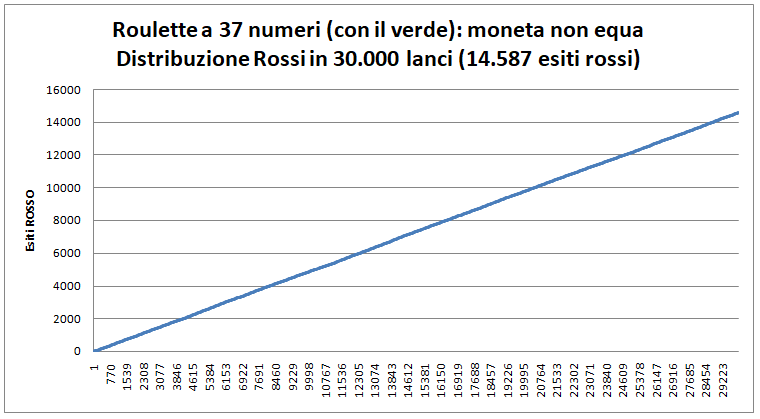 roulette-36-numeri-moneta-non-equa