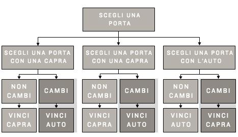 problema-monty-hall-spiegazione-semplificata